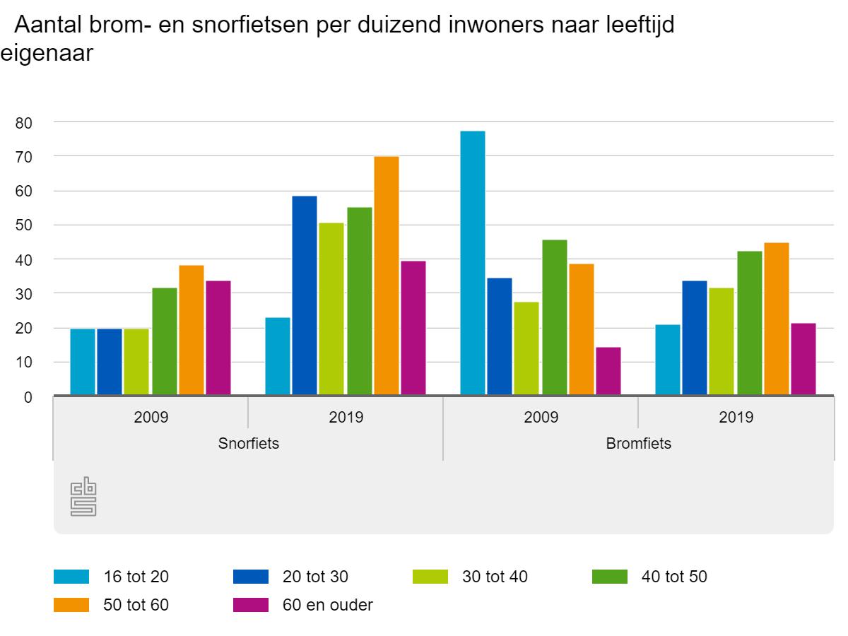Meer Snorfietsen Minder Bromfietsen Nieuws Marktdata